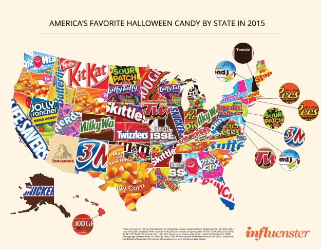 We all know, not all Halloween candy is created equal. Whether you're into sour gummies or dark chocolates, everyone knows that playing favorites is inevitable when you're trick or treating. And let's be real - no one is hoping for a 'trick' when they go door to door in their costumes. So, we surveyed over 40,000 Influensters to find out which Halloween candies hold a special place in ALL of our hearts.  Check out our infographic below that displays America's favorite Halloween candy for 2015 state by state. Curious as to what stands out? We found it interesting that... + The candy the pulled the highest total number of votes turned out to be Reese's Peanut Butter Cup -- it was one of only three candies (the other two were Kit Kat and Butterfinger) to be voted by every single state in the U.S. + The candy of choice in the most number of states this year turned out to be the polarizing Halloween staple -- Candy corn. + Candy corn proved to be the top pick for Oregon, Wyoming, Tennessee, Texas, and South Carolina.   Does your candy obsession align with others in your state? Could you guess which candy is your state's favorite without looking? Maybe you think a BIG time favorite candy is missing. Whatever it is, tell us in the comments below!